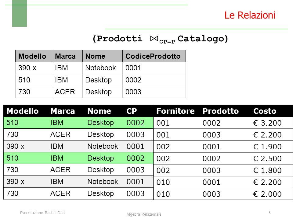Esercitazione Basi di Dati7 Algebra Relazionale Le Relazioni  Costo < 2000 (Prodotti ⋈ CP=P Catalogo) FornitoreProdottoCosto 0010002€ 3.200 0010003€ 2.200 0020001€ 1.900 0020002€ 2.500 0020003€ 1.800 0100001€ 2.200 0100003€ 2.000 ModelloMarcaNomeCP 510IBMDesktop 0002 730ACERDesktop 0003 390 xIBMNotebook 0001 510IBMDesktop 0002 730ACERDesktop 0003 390 xIBMNotebook 0001 730ACERDesktop 0003