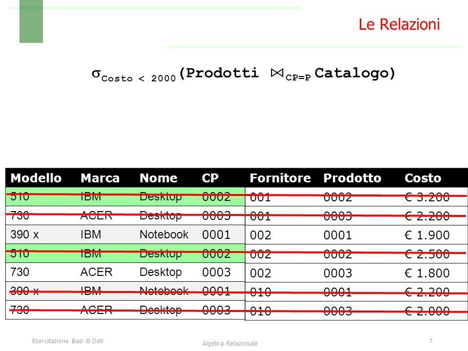 Esercitazione Basi di Dati8 Algebra Relazionale Le Relazioni  Nome, Marca, Modello (  Costo < 2000 (Prodotti ⋈ CP=P Catalogo)) FornitoreProdottoCosto 0010002€ 3.200 0010003€ 2.200 0020001€ 1.900 0020002€ 2.500 0020003€ 1.800 0100001€ 2.200 0100003€ 2.000 ModelloMarcaNomeCP 510IBMDesktop 0002 730ACERDesktop 0003 390 xIBMNotebook 0001 510IBMDesktop 0002 730ACERDesktop 0003 390 xIBMNotebook 0001 730ACERDesktop 0003