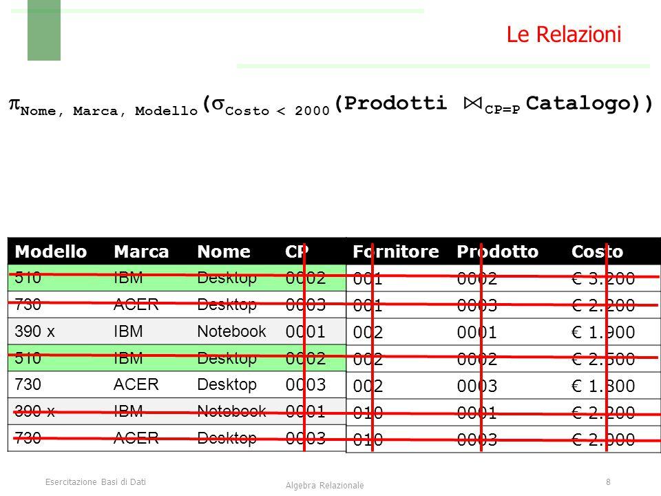 Esercitazione Basi di Dati8 Algebra Relazionale Le Relazioni  Nome, Marca, Modello (  Costo < 2000 (Prodotti ⋈ CP=P Catalogo)) FornitoreProdottoCost