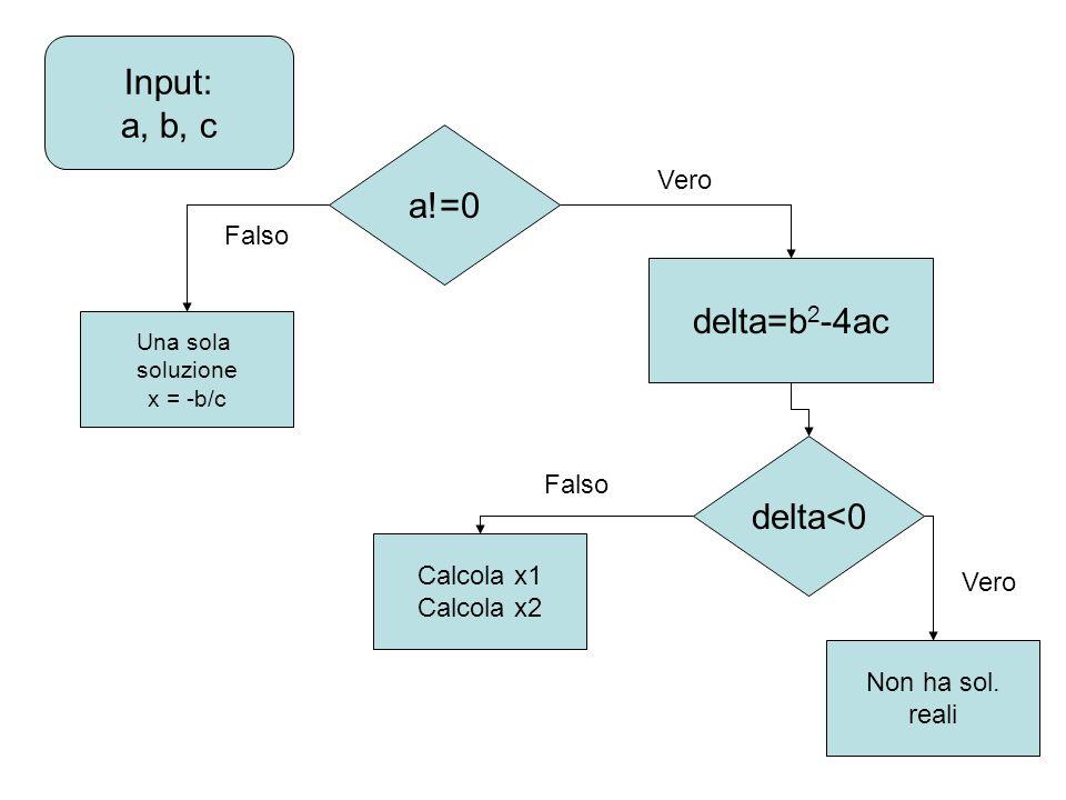Input: a, b, c a!=0 Una sola soluzione x = -b/c delta=b 2 -4ac delta<0 Calcola x1 Calcola x2 Non ha sol.