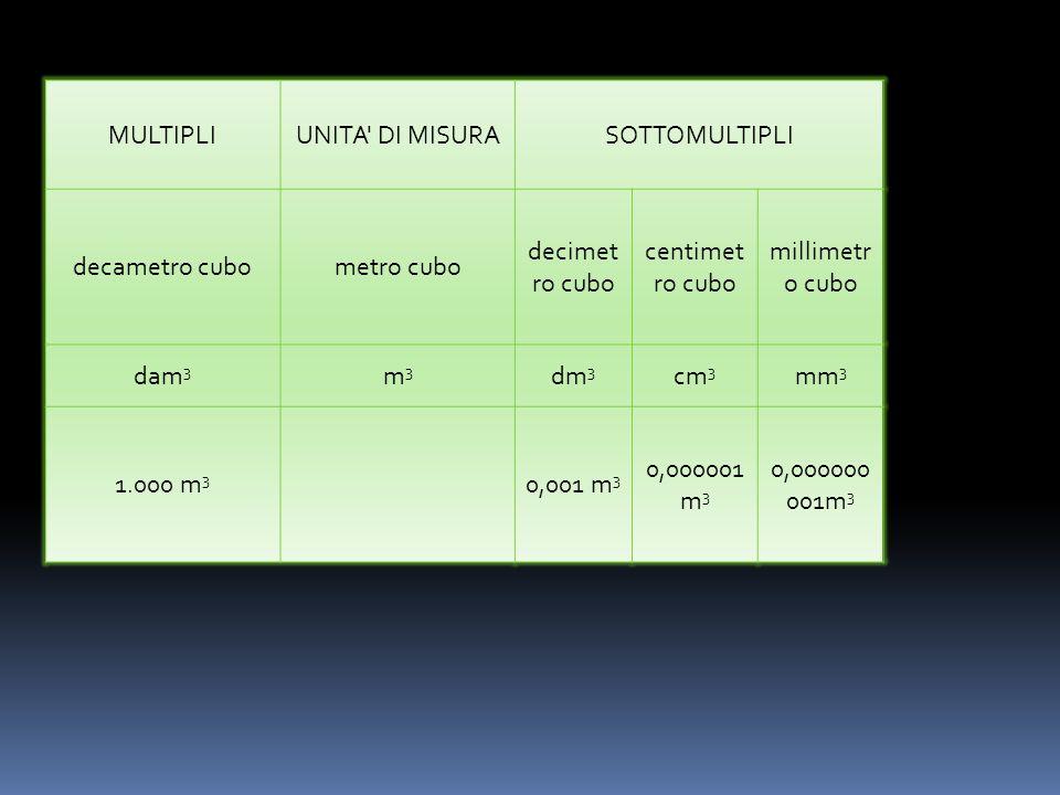 La MISURA DI UN SOLIDO prende in nome di VOLUME. L'UNITA' DI MISURA di VOLUME principale è il METRO CUBO che viene indicato con la sigla m 3. Il METRO