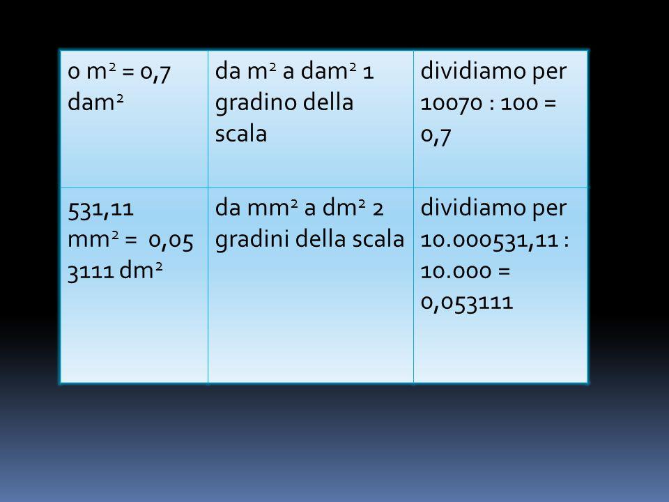 0 m 2 = 0,7 dam 2 da m 2 a dam 2 1 gradino della scala dividiamo per 10070 : 100 = 0,7 531,11 mm 2 = 0,05 3111 dm 2 da mm 2 a dm 2 2 gradini della scala dividiamo per 10.000531,11 : 10.000 = 0,053111