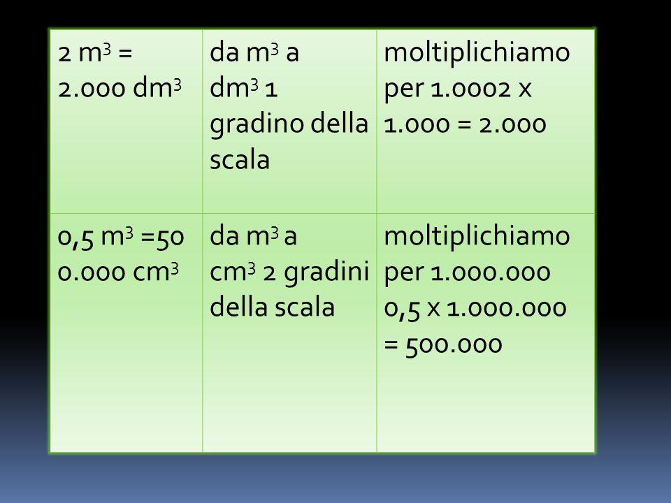 2 m 3 = 2.000 dm 3 da m 3 a dm 3 1 gradino della scala moltiplichiamo per 1.0002 x 1.000 = 2.000 0,5 m 3 =50 0.000 cm 3 da m 3 a cm 3 2 gradini della scala moltiplichiamo per 1.000.000 0,5 x 1.000.000 = 500.000