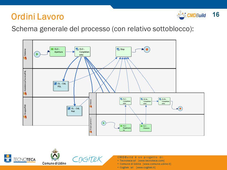 Ordini Lavoro Schema generale del processo (con relativo sottoblocco): Comune di Udine CMDBuild è un progetto di: Tecnoteca srl [www.tecnoteca.com] Co