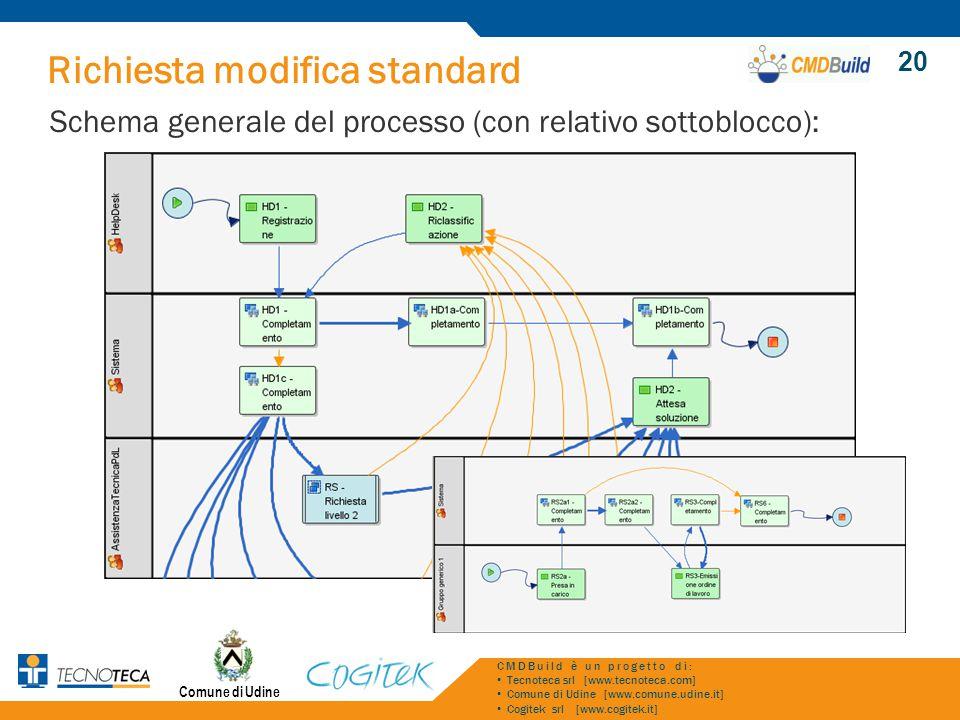 Richiesta modifica standard Schema generale del processo (con relativo sottoblocco): Comune di Udine CMDBuild è un progetto di: Tecnoteca srl [www.tec