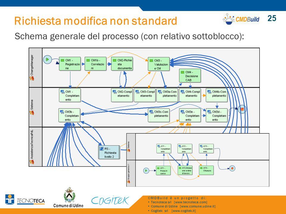 Richiesta modifica non standard Schema generale del processo (con relativo sottoblocco): Comune di Udine CMDBuild è un progetto di: Tecnoteca srl [www