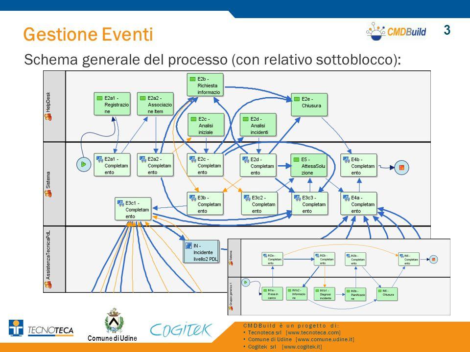 Gestione Eventi Schema generale del processo (con relativo sottoblocco): Comune di Udine CMDBuild è un progetto di: Tecnoteca srl [www.tecnoteca.com]