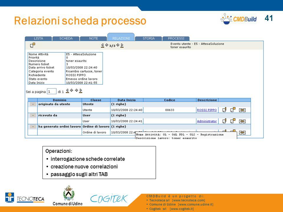 Relazioni scheda processo Comune di Udine CMDBuild è un progetto di: Tecnoteca srl [www.tecnoteca.com] Comune di Udine [www.comune.udine.it] Cogitek s