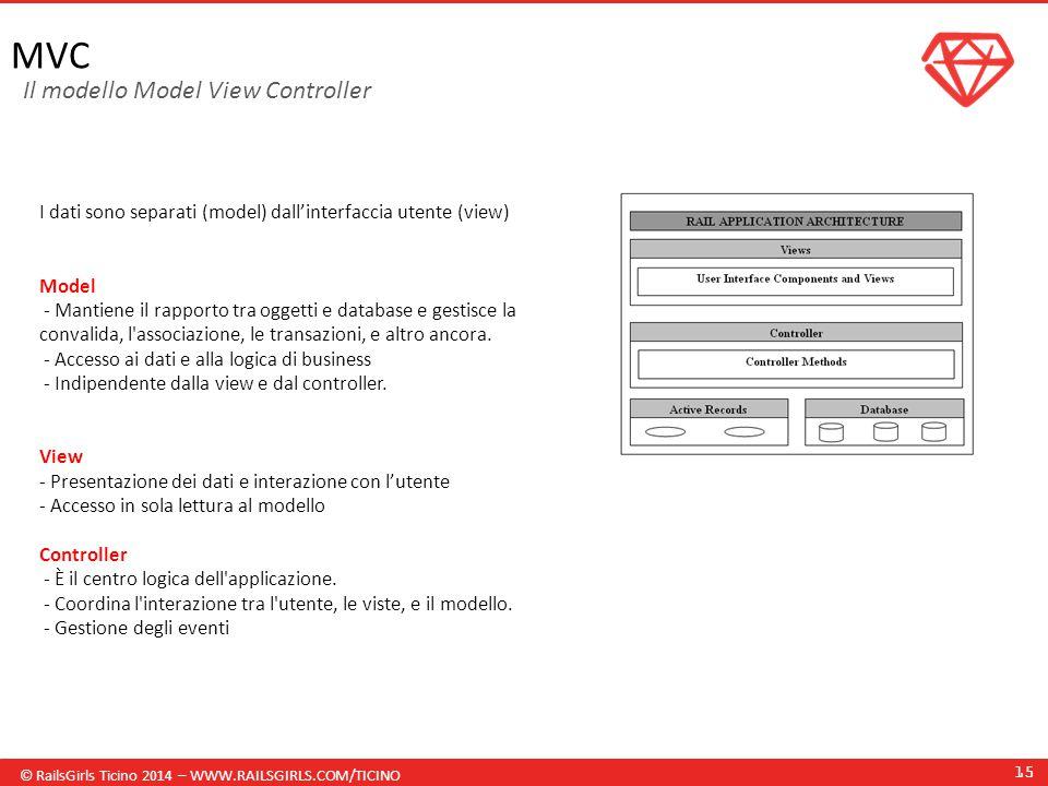 © RailsGirls Ticino 2014 – WWW.RAILSGIRLS.COM/TICINO 15 MVC I dati sono separati (model) dall'interfaccia utente (view) Model - Mantiene il rapporto tra oggetti e database e gestisce la convalida, l associazione, le transazioni, e altro ancora.