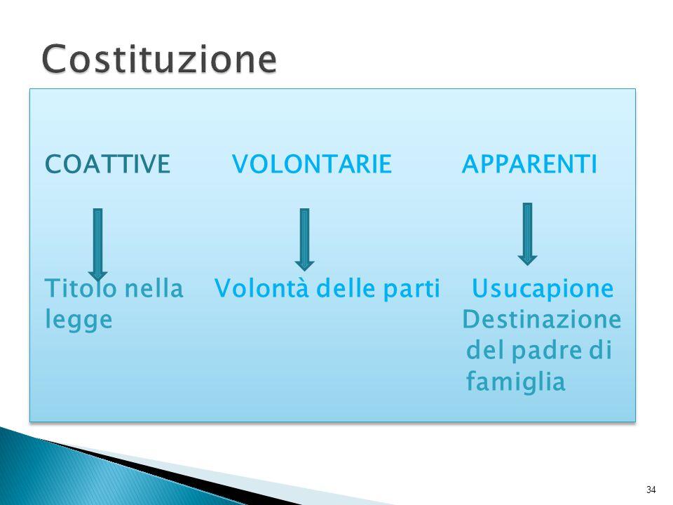 COATTIVE VOLONTARIE APPARENTI Titolo nella Volontà delle parti Usucapione legge Destinazione del padre di famiglia COATTIVE VOLONTARIE APPARENTI Titol