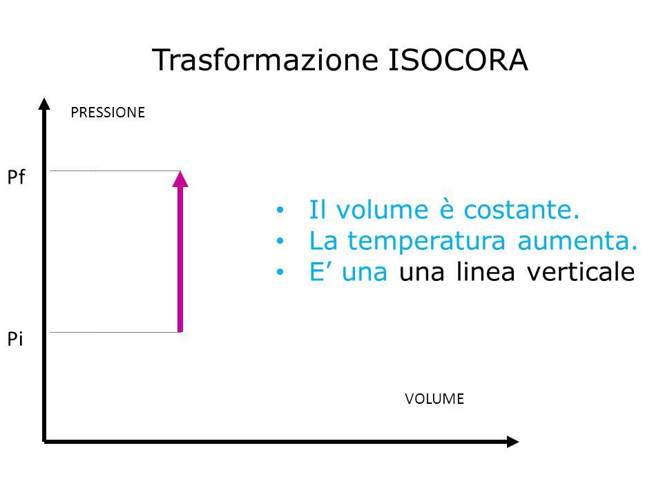 Trasformazione ISOCORA Il volume è costante. La temperatura aumenta. E' una una linea verticale VOLUME PRESSIONE Pi Pf