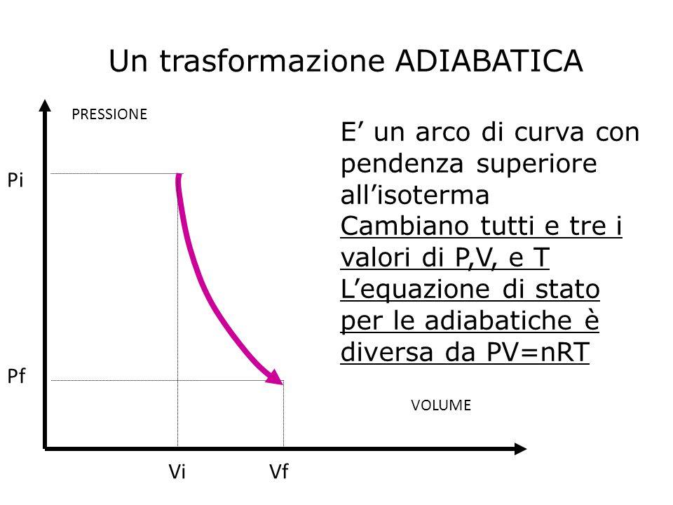Un trasformazione ADIABATICA E' un arco di curva con pendenza superiore all'isoterma Cambiano tutti e tre i valori di P,V, e T L'equazione di stato pe