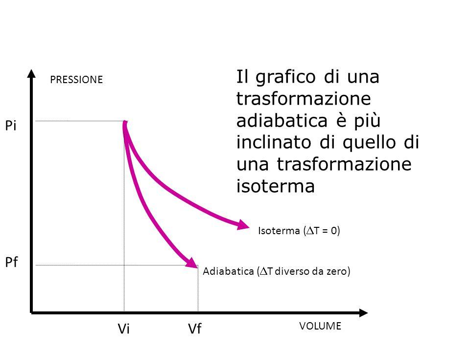 Il grafico di una trasformazione adiabatica è più inclinato di quello di una trasformazione isoterma VOLUME PRESSIONE Pf Pi ViVf Isoterma (  T = 0) A