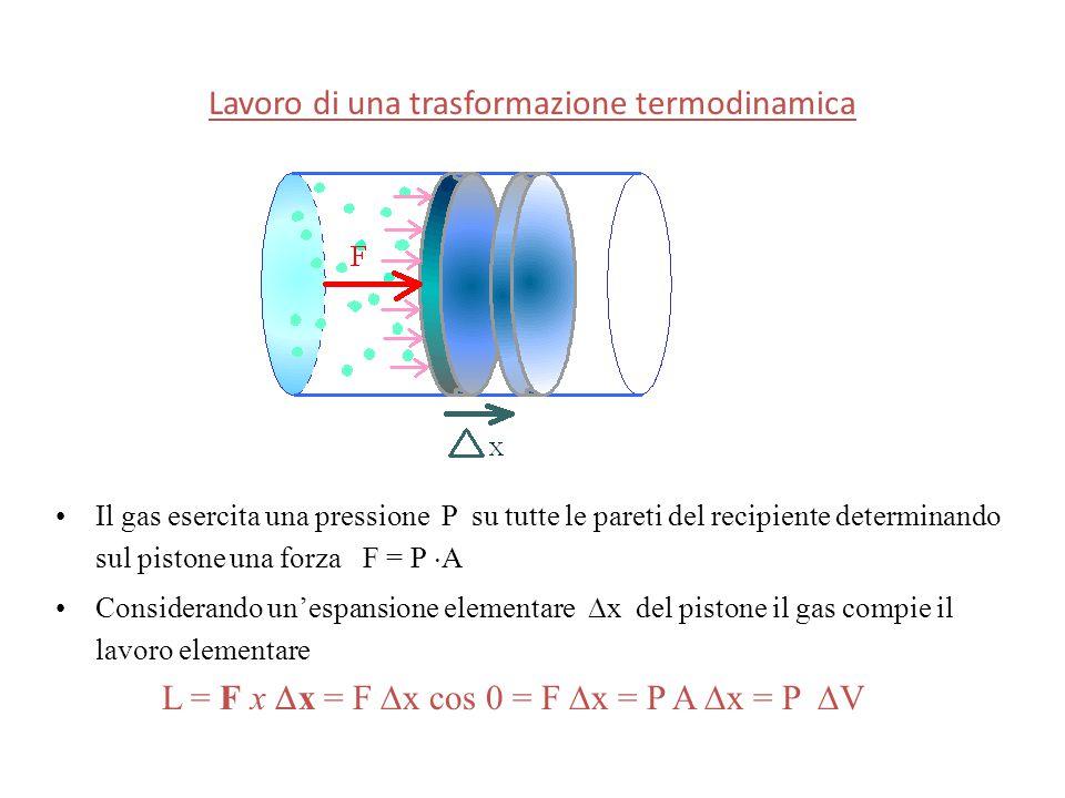 Lavoro di una trasformazione termodinamica Il gas esercita una pressione P su tutte le pareti del recipiente determinando sul pistone una forza F = P