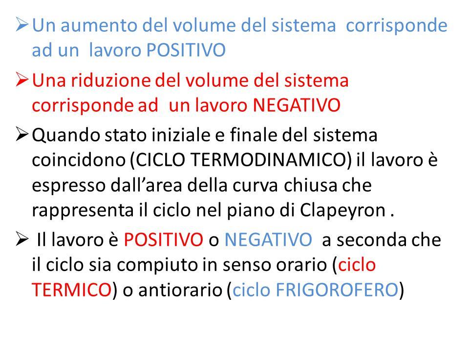  Un aumento del volume del sistema corrisponde ad un lavoro POSITIVO  Una riduzione del volume del sistema corrisponde ad un lavoro NEGATIVO  Quand