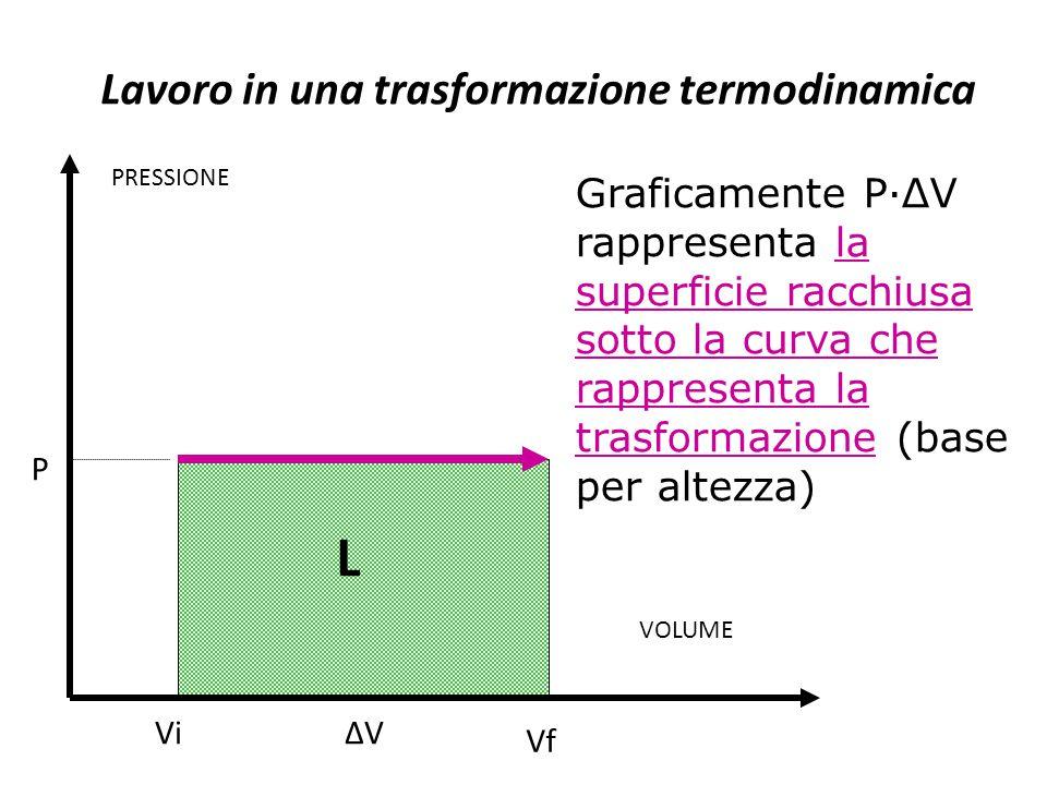 Lavoro in una trasformazione termodinamica Graficamente P·ΔV rappresenta la superficie racchiusa sotto la curva che rappresenta la trasformazione (bas
