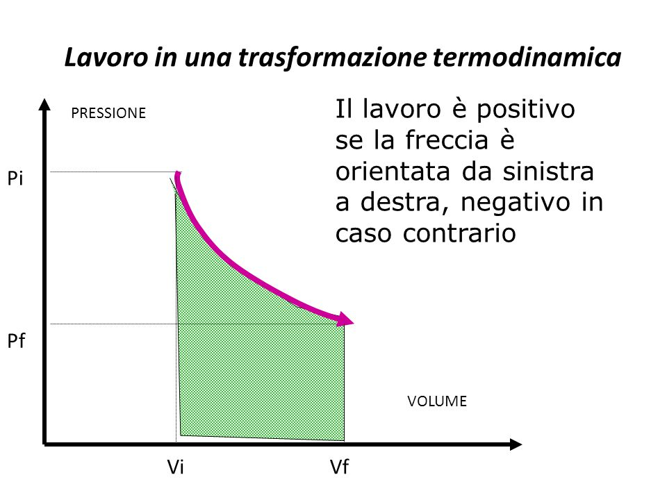 Il lavoro è positivo se la freccia è orientata da sinistra a destra, negativo in caso contrario VOLUME PRESSIONE Pf Pi ViVf Lavoro in una trasformazio