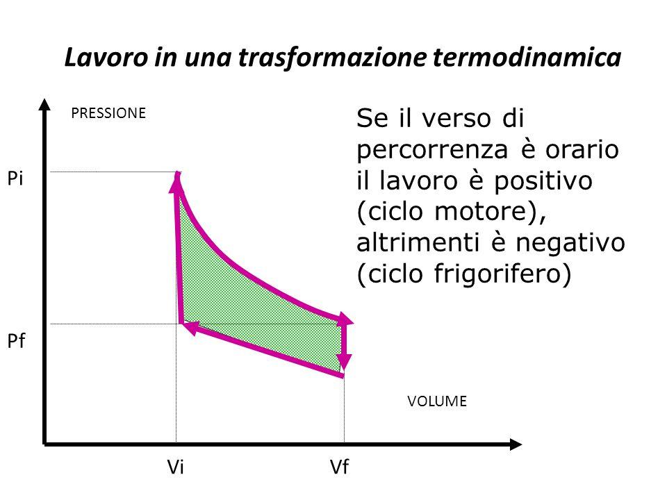 Se il verso di percorrenza è orario il lavoro è positivo (ciclo motore), altrimenti è negativo (ciclo frigorifero) VOLUME PRESSIONE Pf Pi ViVf Lavoro