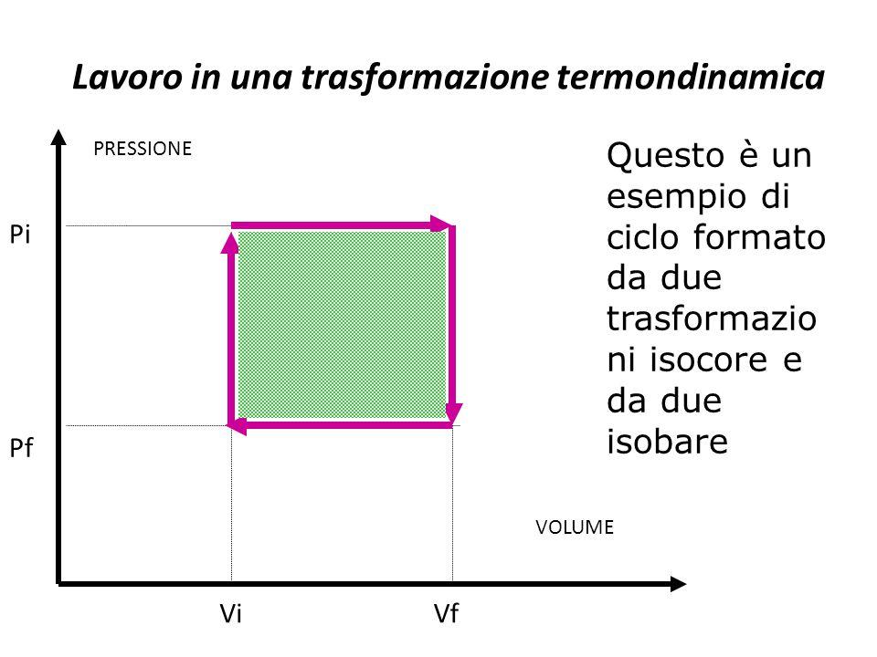 Questo è un esempio di ciclo formato da due trasformazio ni isocore e da due isobare VOLUME PRESSIONE Pf Pi ViVf Lavoro in una trasformazione termondi