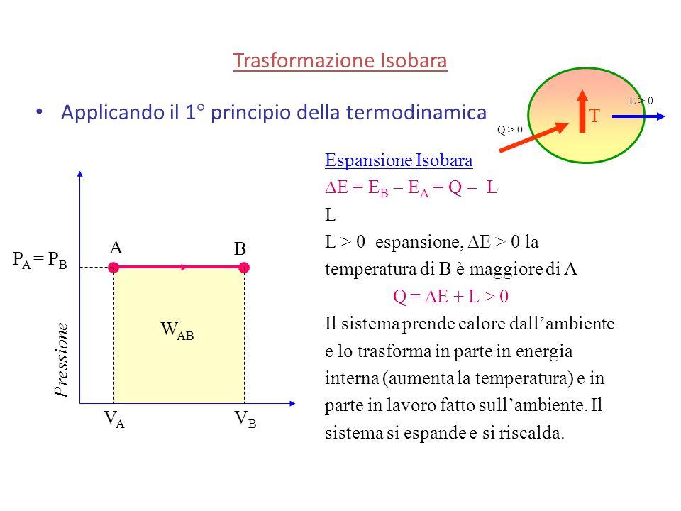 Trasformazione Isobara Applicando il 1° principio della termodinamica Pressione A B P A = P B VAVA VBVB Espansione Isobara  E = E B  E A = Q  L L L