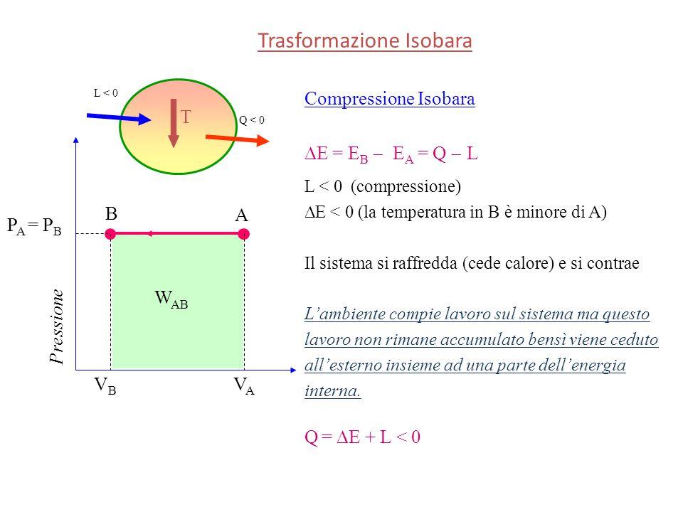 Trasformazione Isobara Pressione A B P A = P B VAVA VBVB Compressione Isobara  E = E B  E A = Q  L L < 0 (compressione)  E < 0 (la temperatura in