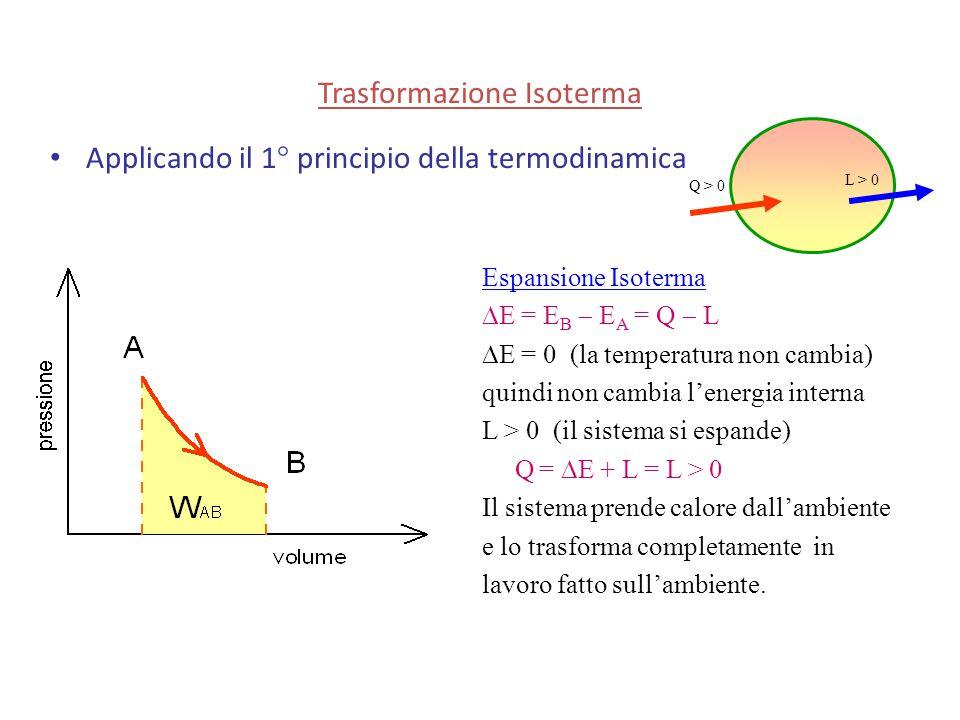 Applicando il 1° principio della termodinamica Espansione Isoterma  E = E B  E A = Q  L  E = 0 (la temperatura non cambia) quindi non cambia l'ene