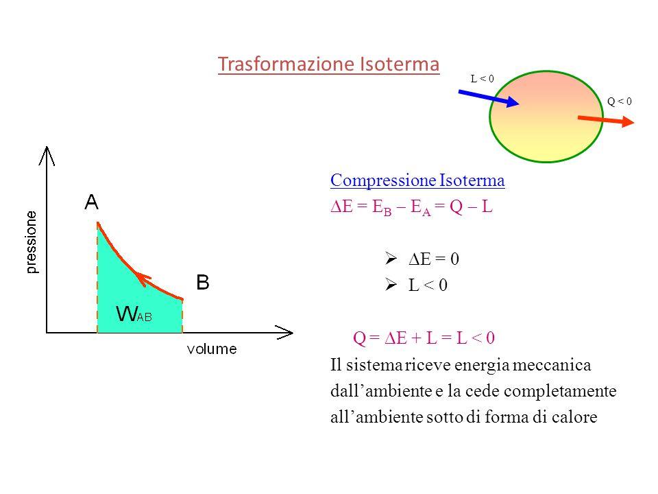 Compressione Isoterma  E = E B  E A = Q  L   E = 0  L < 0 Q =  E + L = L < 0 Il sistema riceve energia meccanica dall'ambiente e la cede comple