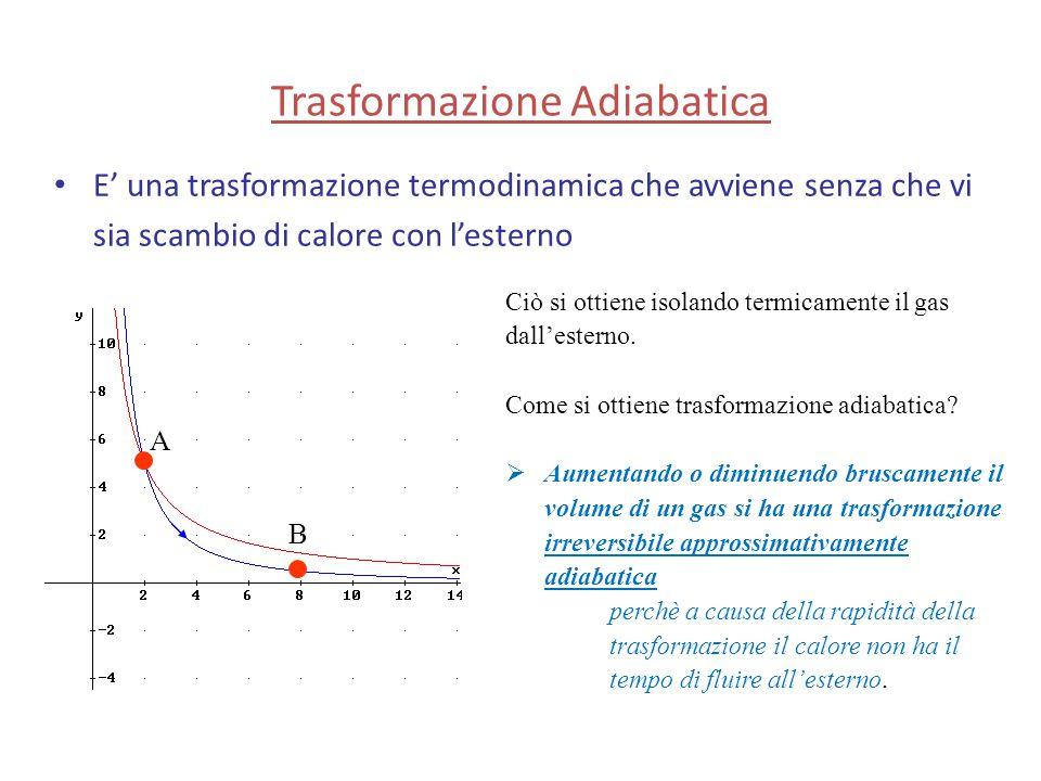 Trasformazione Adiabatica E' una trasformazione termodinamica che avviene senza che vi sia scambio di calore con l'esterno Ciò si ottiene isolando ter