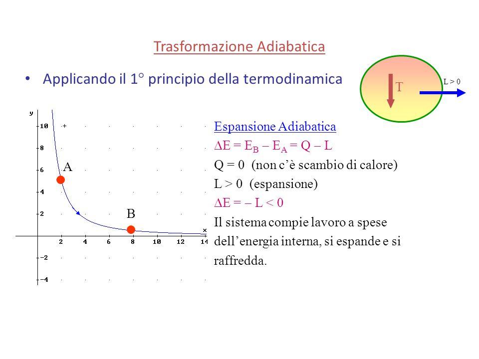 Applicando il 1° principio della termodinamica Espansione Adiabatica  E = E B  E A = Q  L Q = 0 (non c'è scambio di calore) L > 0 (espansione)  E