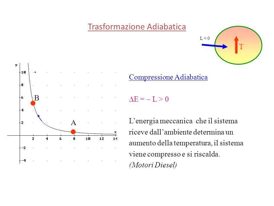 Compressione Adiabatica  E =  L > 0 L'energia meccanica che il sistema riceve dall'ambiente determina un aumento della temperatura, il sistema viene