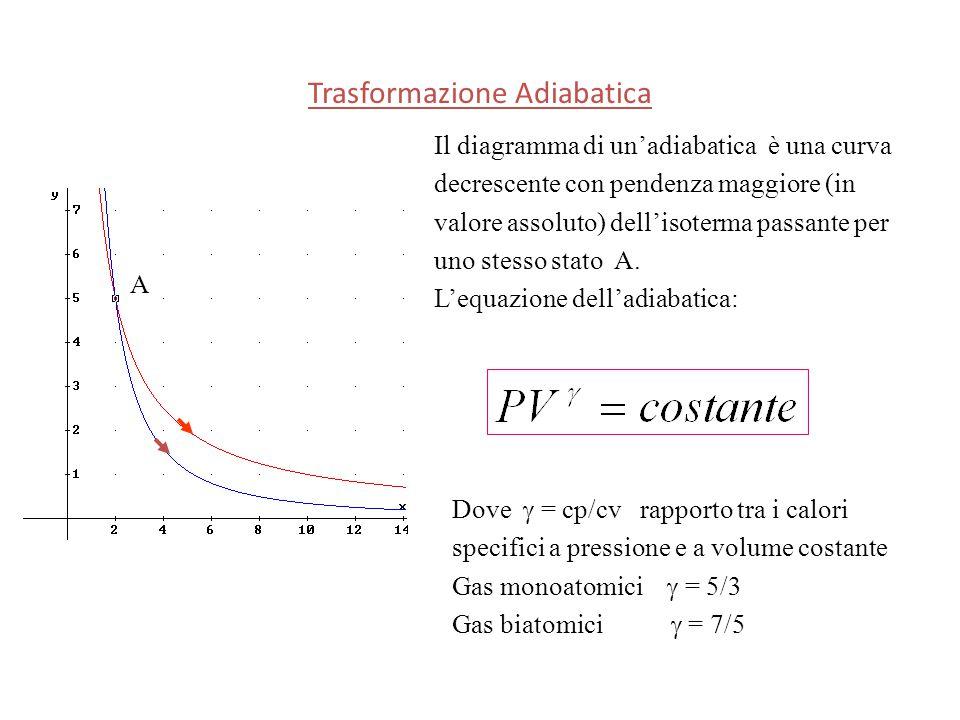 Il diagramma di un'adiabatica è una curva decrescente con pendenza maggiore (in valore assoluto) dell'isoterma passante per uno stesso stato A. L'equa
