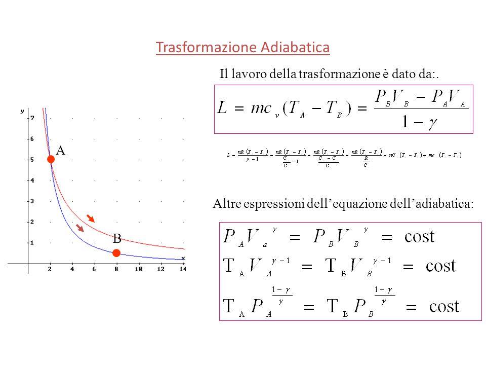 Il lavoro della trasformazione è dato da:. Trasformazione Adiabatica Altre espressioni dell'equazione dell'adiabatica: A B