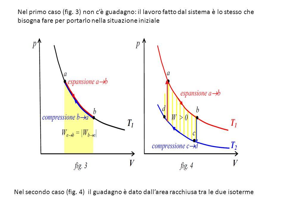 Nel primo caso (fig. 3) non c'è guadagno: il lavoro fatto dal sistema è lo stesso che bisogna fare per portarlo nella situazione iniziale Nel secondo