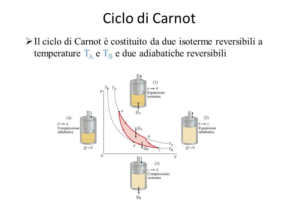 Ciclo di Carnot  Il ciclo di Carnot è costituito da due isoterme reversibili a temperature T A e T B e due adiabatiche reversibili
