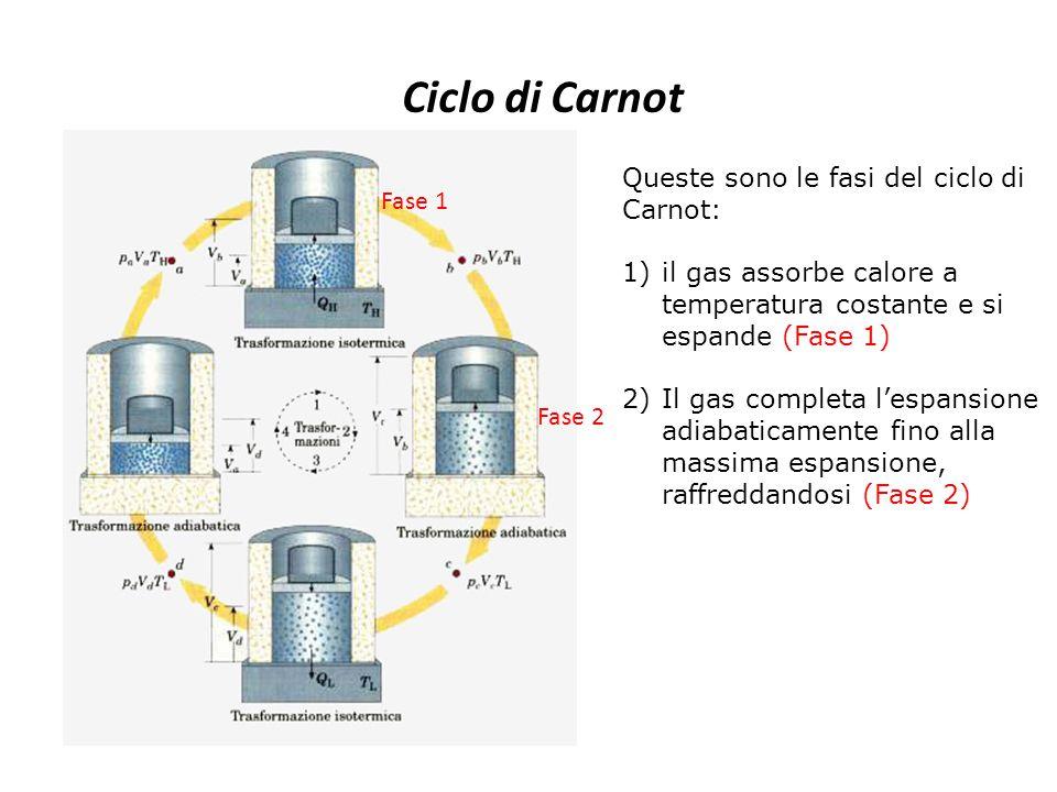 Ciclo di Carnot Queste sono le fasi del ciclo di Carnot: 1)il gas assorbe calore a temperatura costante e si espande (Fase 1) 2)Il gas completa l'espa