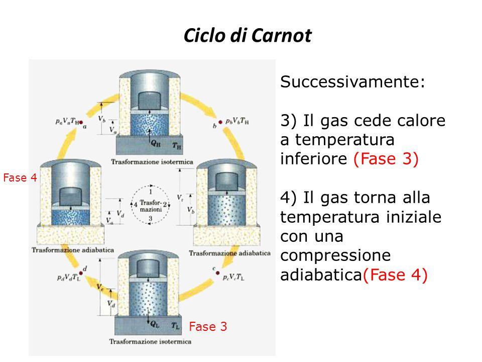 Ciclo di Carnot Successivamente: 3) Il gas cede calore a temperatura inferiore (Fase 3) 4) Il gas torna alla temperatura iniziale con una compressione