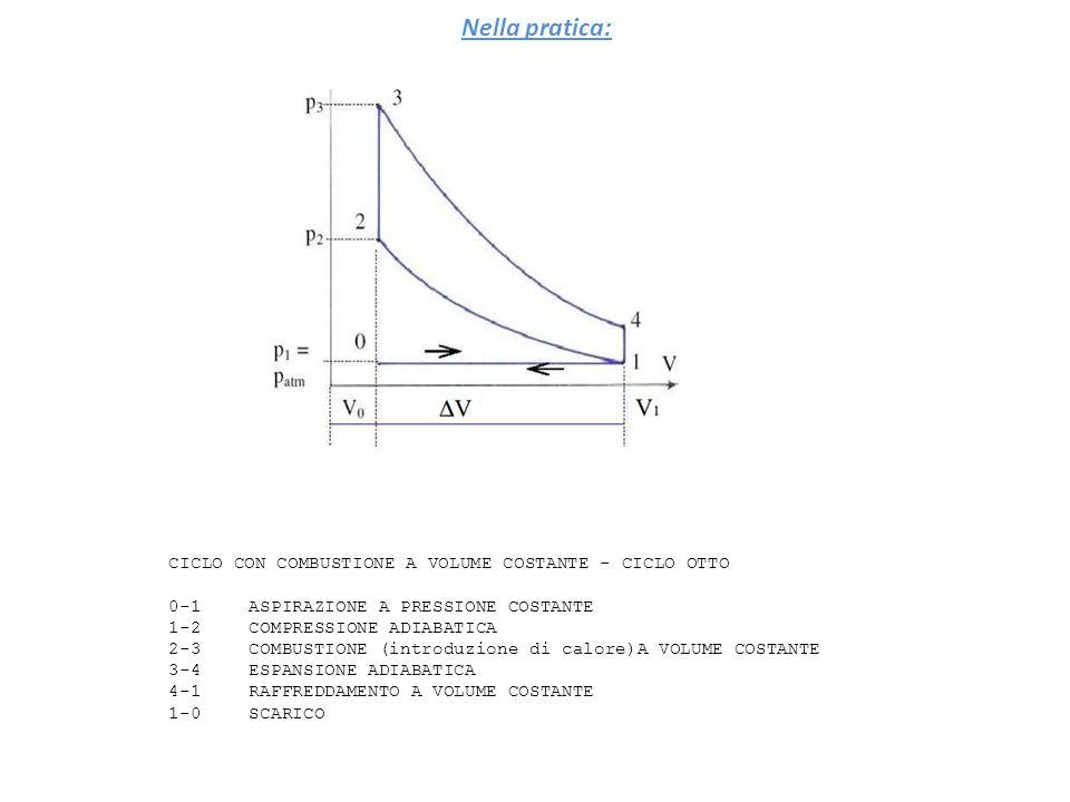 CICLO CON COMBUSTIONE A VOLUME COSTANTE - CICLO OTTO 0-1 ASPIRAZIONE A PRESSIONE COSTANTE 1-2COMPRESSIONE ADIABATICA 2-3COMBUSTIONE (introduzione di c