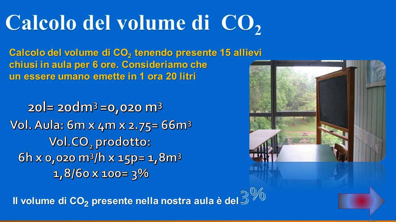 Calcolo del volume di CO 2 tenendo presente 15 allievi chiusi in aula per 6 ore. Consideriamo che un essere umano emette in 1 ora 20 litri Il volume d