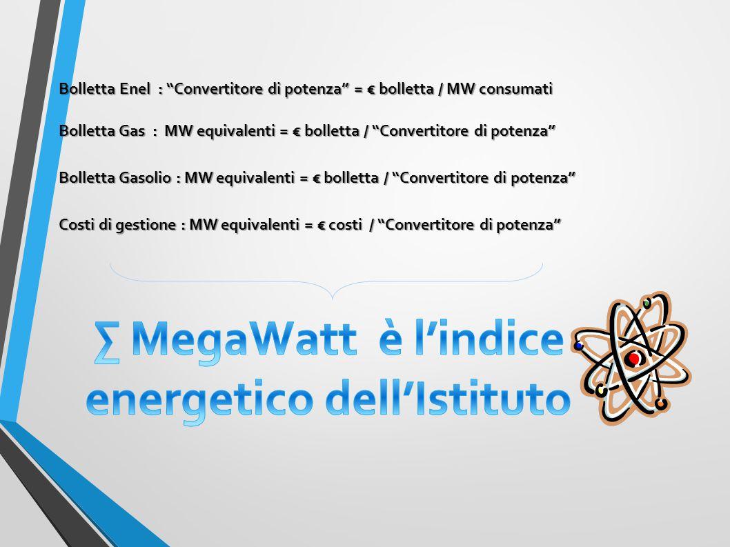 """Bolletta Enel : """"Convertitore di potenza"""" = € bolletta / MW consumati Bolletta Gas : MW equivalenti = € bolletta / """"Convertitore di potenza"""" Bolletta"""