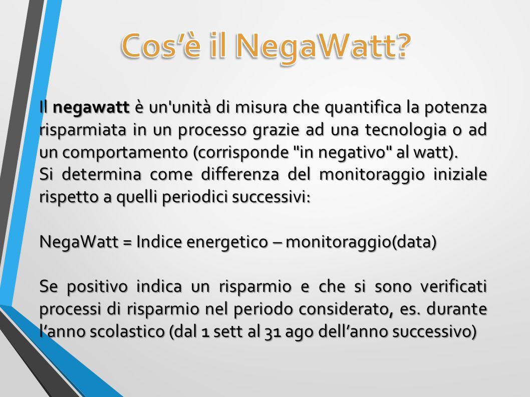 Il negawatt è un unità di misura che quantifica la potenza risparmiata in un processo grazie ad una tecnologia o ad un comportamento (corrisponde in negativo al watt).