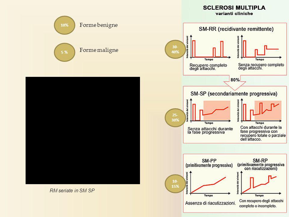 30- 40% 25- 30% 10- 15% 10% 5 % Forme benigne Forme maligne RM seriate in SM SP