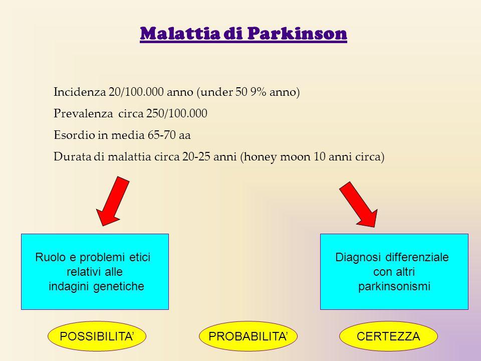 Malattia di Parkinson Incidenza 20/100.000 anno (under 50 9% anno) Prevalenza circa 250/100.000 Esordio in media 65-70 aa Durata di malattia circa 20-