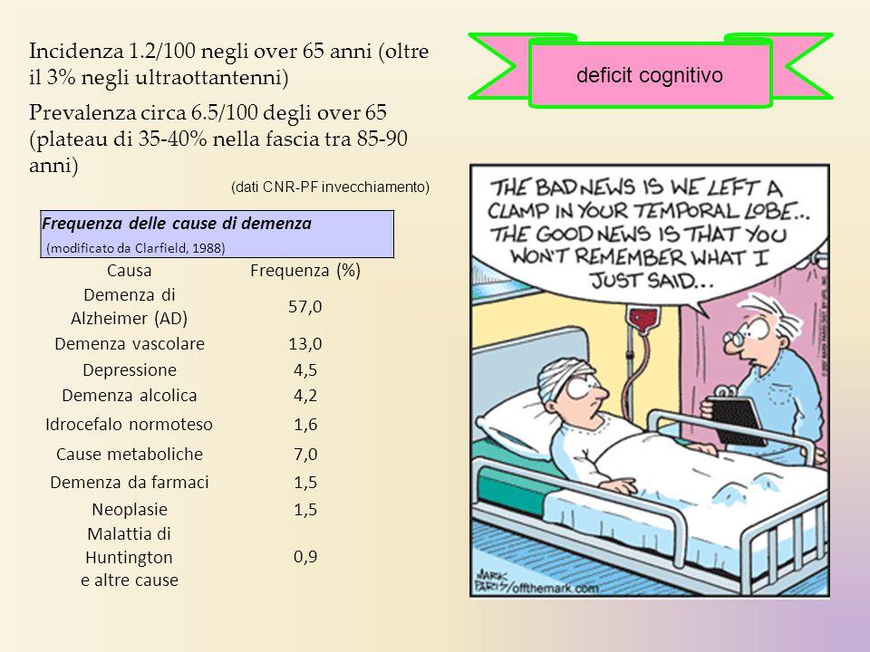 Frequenza delle cause di demenza (modificato da Clarfield, 1988) CausaFrequenza (%) Demenza di Alzheimer (AD) 57,0 Demenza vascolare13,0 Depressione4,