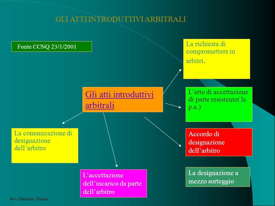 GLI ATTI INTRODUTTIVI ARBITRALI Fonte CCNQ 23/1/2001 Gli atti introduttivi arbitrali La richiesta di compromettere in arbitri.