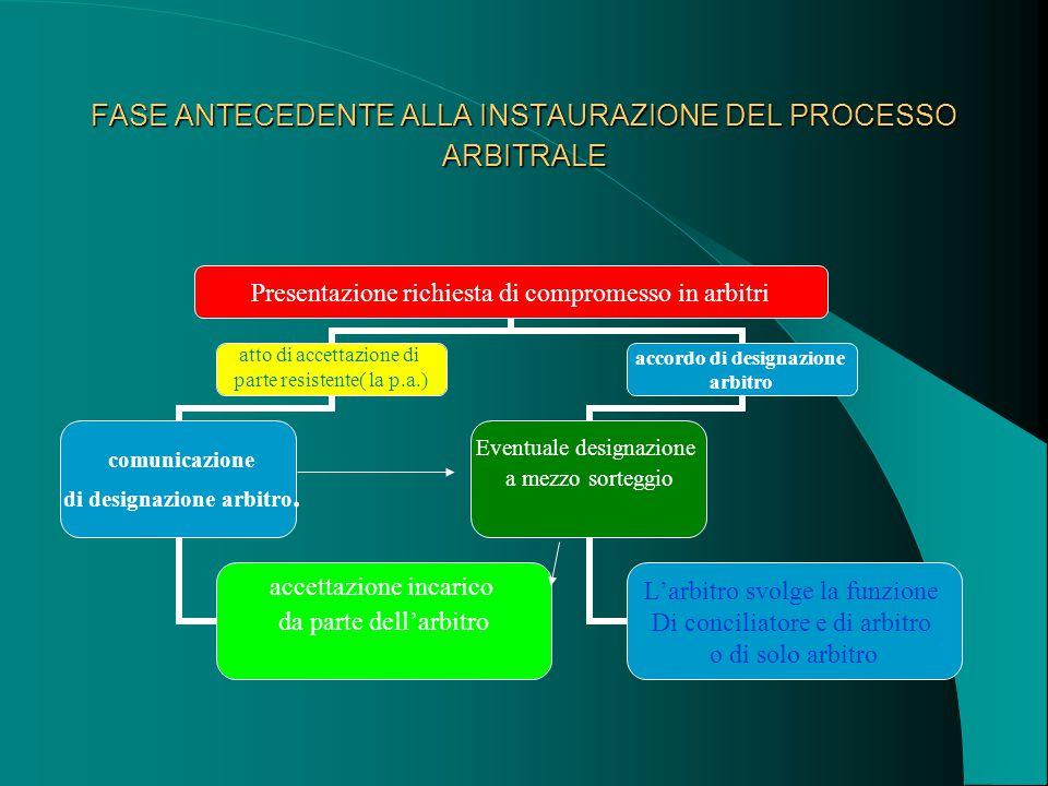 FASE ANTECEDENTE ALLA INSTAURAZIONE DEL PROCESSO ARBITRALE
