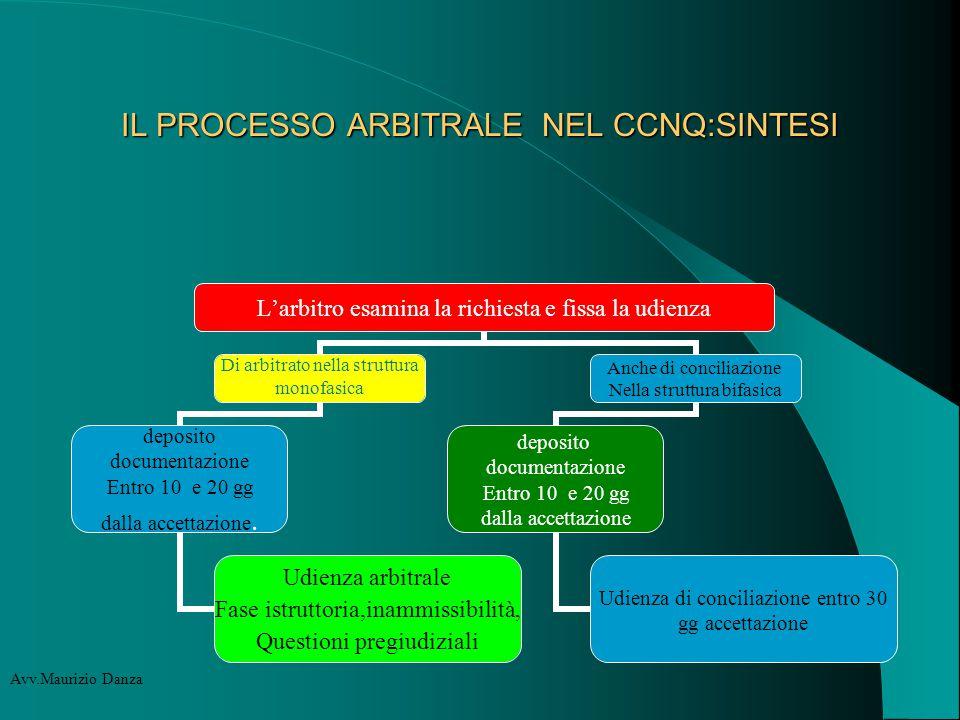 IL PROCESSO ARBITRALE NEL CCNQ:SINTESI Avv.Maurizio Danza