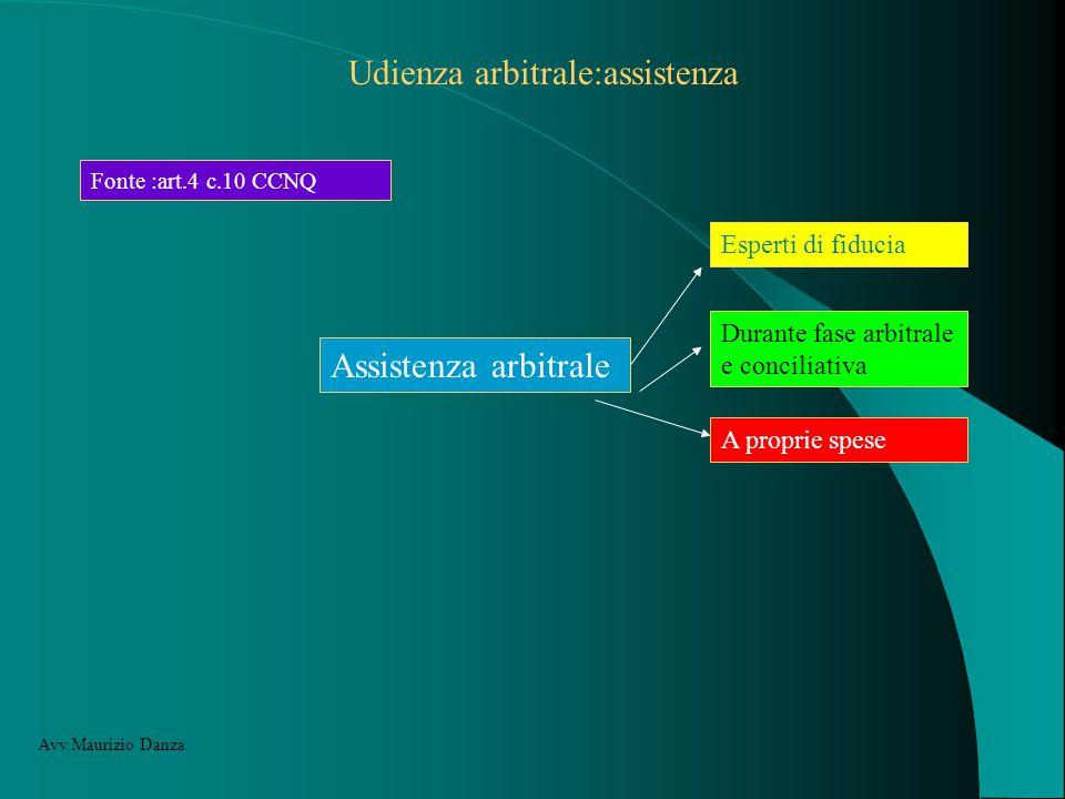 Udienza arbitrale:assistenza Fonte :art.4 c.10 CCNQ Assistenza arbitrale Esperti di fiducia Durante fase arbitrale e conciliativa A proprie spese Avv.Maurizio Danza