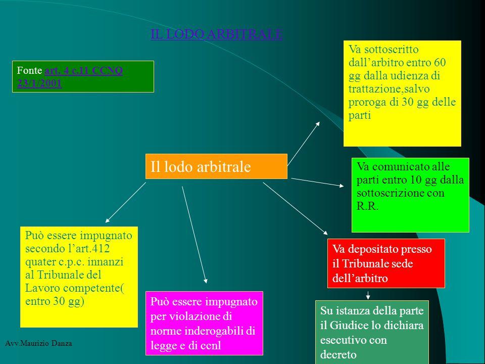 IL LODO ARBITRALE Fonte art. 4 c.11 CCNQ 23/1/2001art.