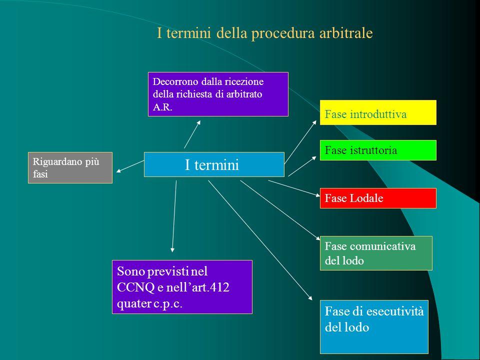 I termini della procedura arbitrale Decorrono dalla ricezione della richiesta di arbitrato A.R.