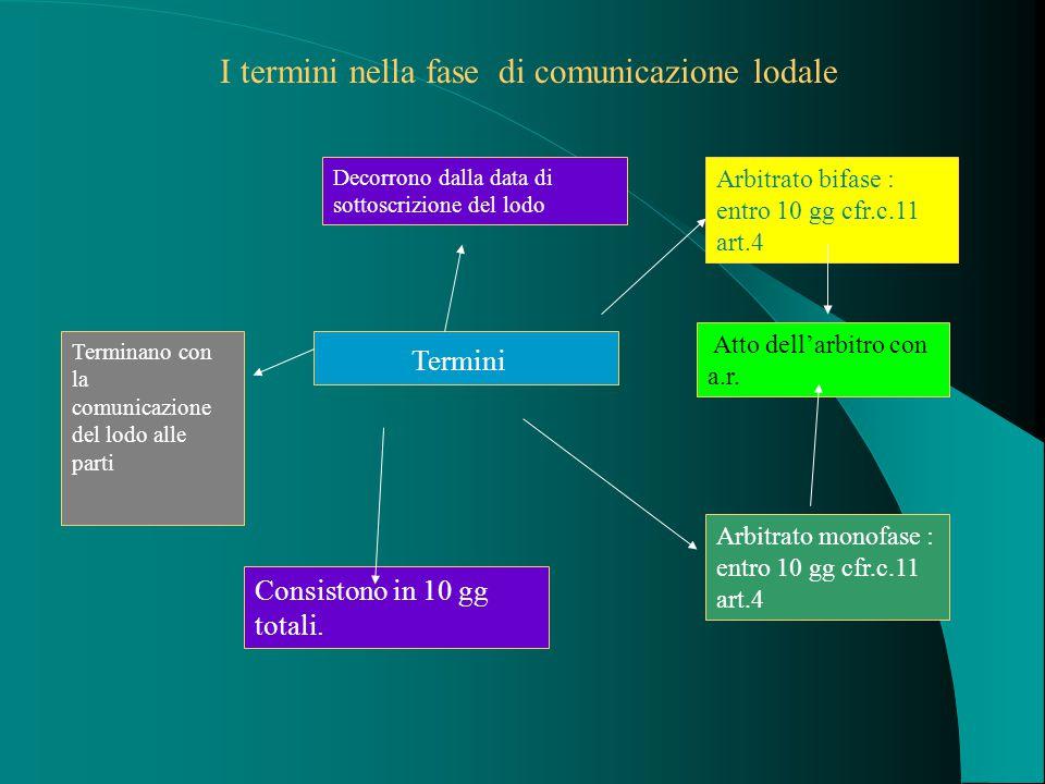 I termini nella fase di comunicazione lodale Decorrono dalla data di sottoscrizione del lodo Terminano con la comunicazione del lodo alle parti Termini Arbitrato bifase : entro 10 gg cfr.c.11 art.4 Atto dell'arbitro con a.r.